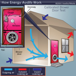 Your energy audit contractor will perform a blower door test to identify leaks in your home